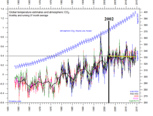 5 datasets  and co2 climate4you