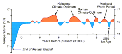 2. Holocene Warming periods