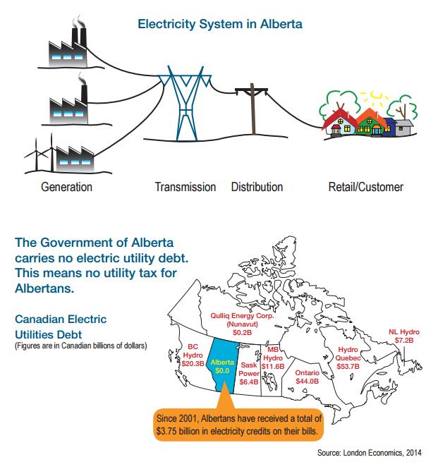AB power no public debt