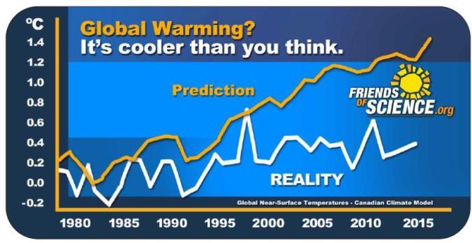 pattison final cdn climate model calgary