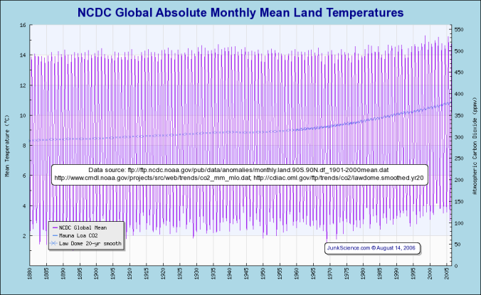 NCDC global absolute monthly mean land temp norm on sat temps