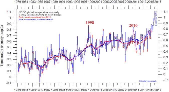 Norm land sea graph compare higher