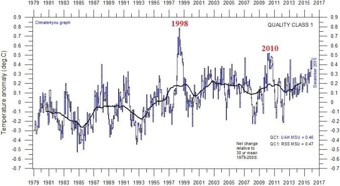 Norm sat temps graph