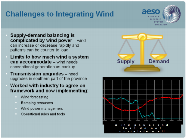 AESO challenges to wind