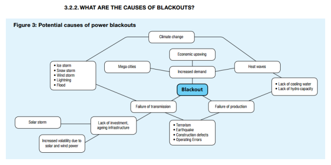 allianz causes of blackouts