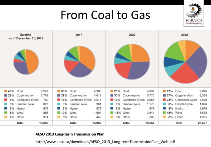 rosehart AESO coal to gas