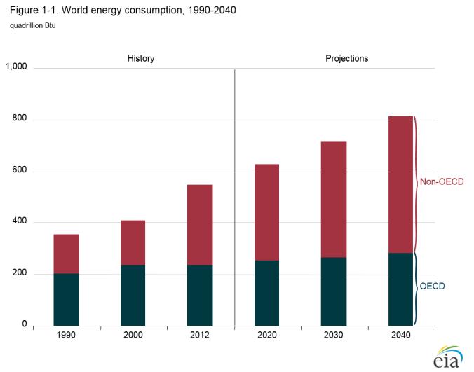 r lyman blog post cop21 oecd non oecd energy consumption graph 2